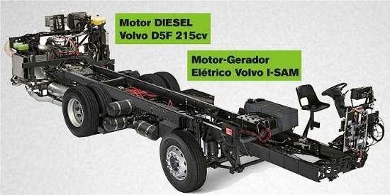 Ônibus híbridos diesel-elétricos