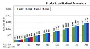 MME publica Boletim dos Combustíveis Renováveis de março
