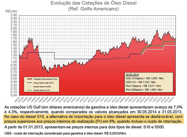 Boletins MME: Combustíveis Renováveis e Derivados de Petróleo – maio 2014