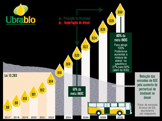 Proposta de Evolução da Ubrabio para Biodiesel no Brasil 2017-2030