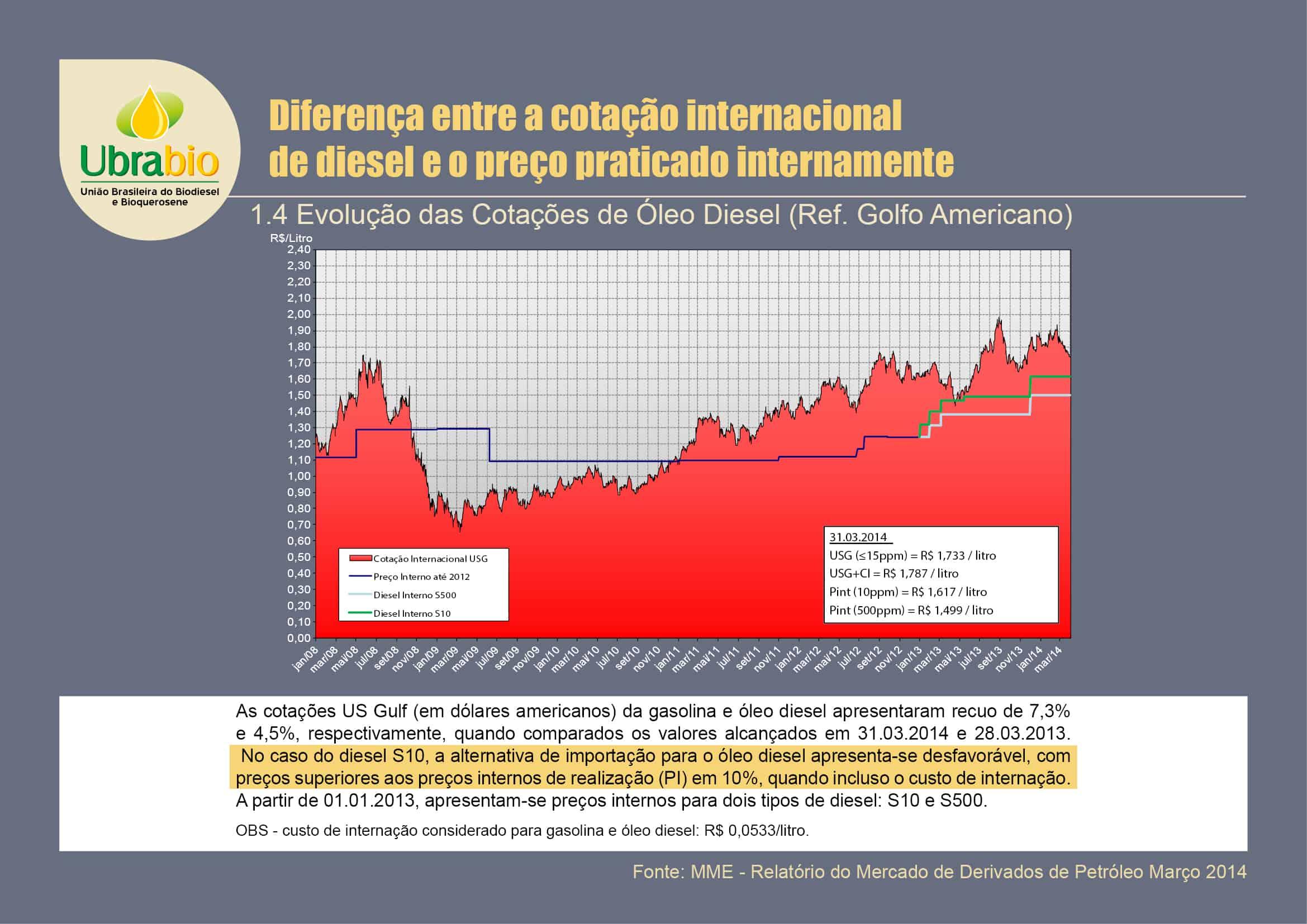 Diferença entre a Cotação internacional do diesel e preço internacionalmente