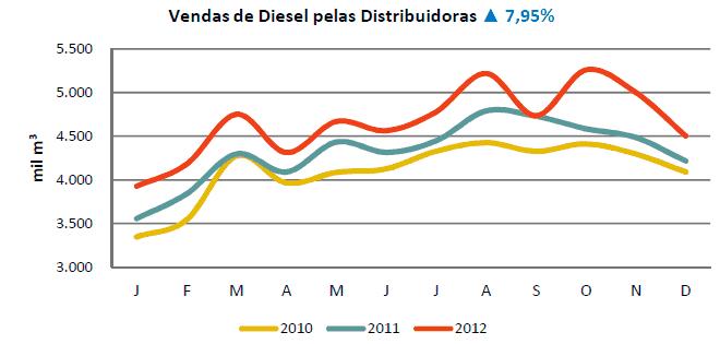 ANP divulga Informações sobre a comercialização de combustíveis em 2012