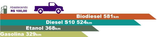 Estudo da Ubrabio compara preço e sustentabilidade de combustíveis