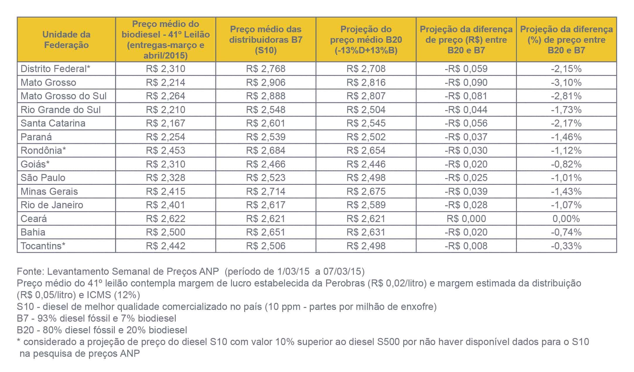 Competitividade do B20 em relação ao Diesel S10 nas Capitais das Unidades da Federação Selecionadas (fevereiro 2015)