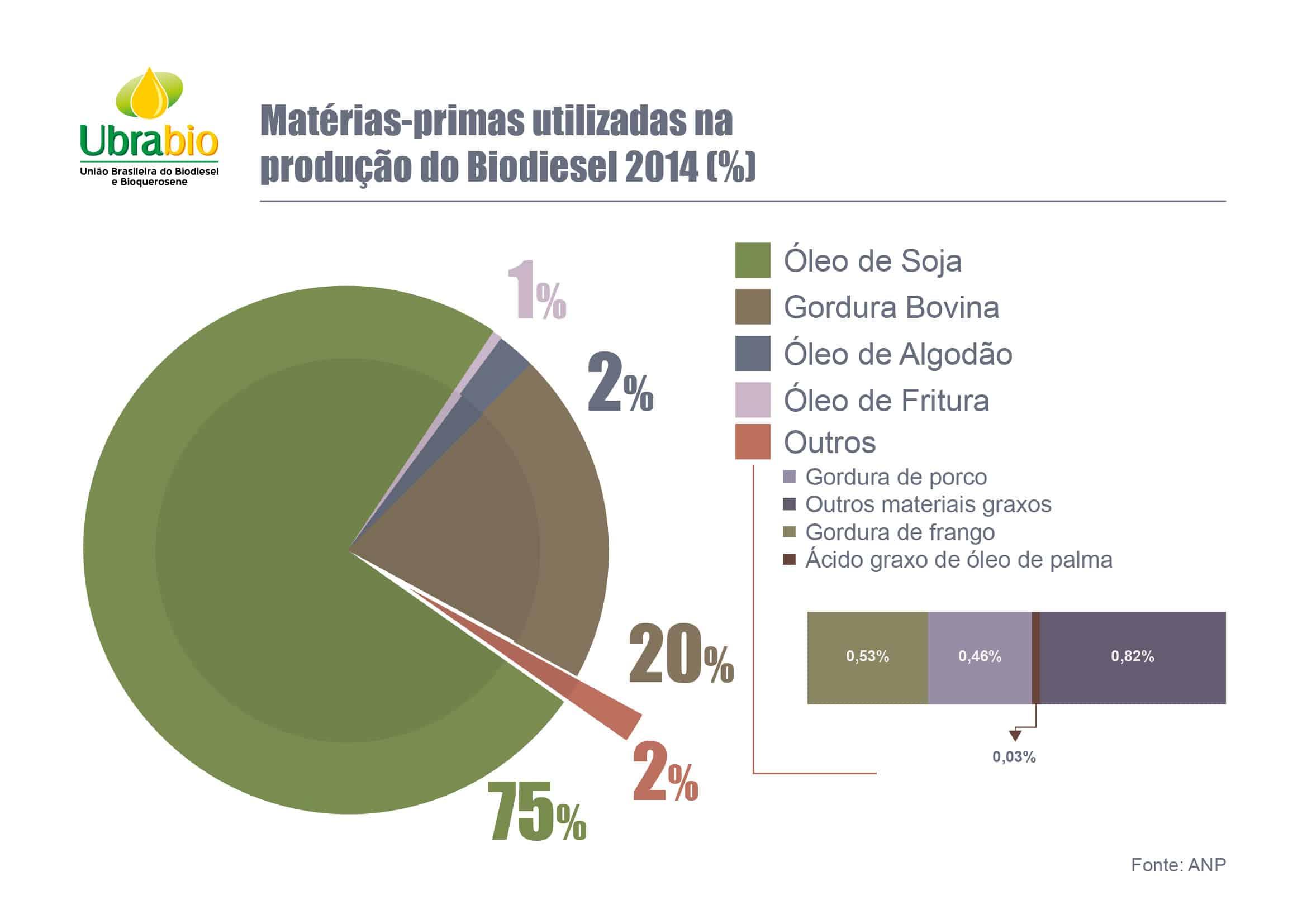 Matérias-primas utilizadas na produção do Biodiesel 2014 (%)