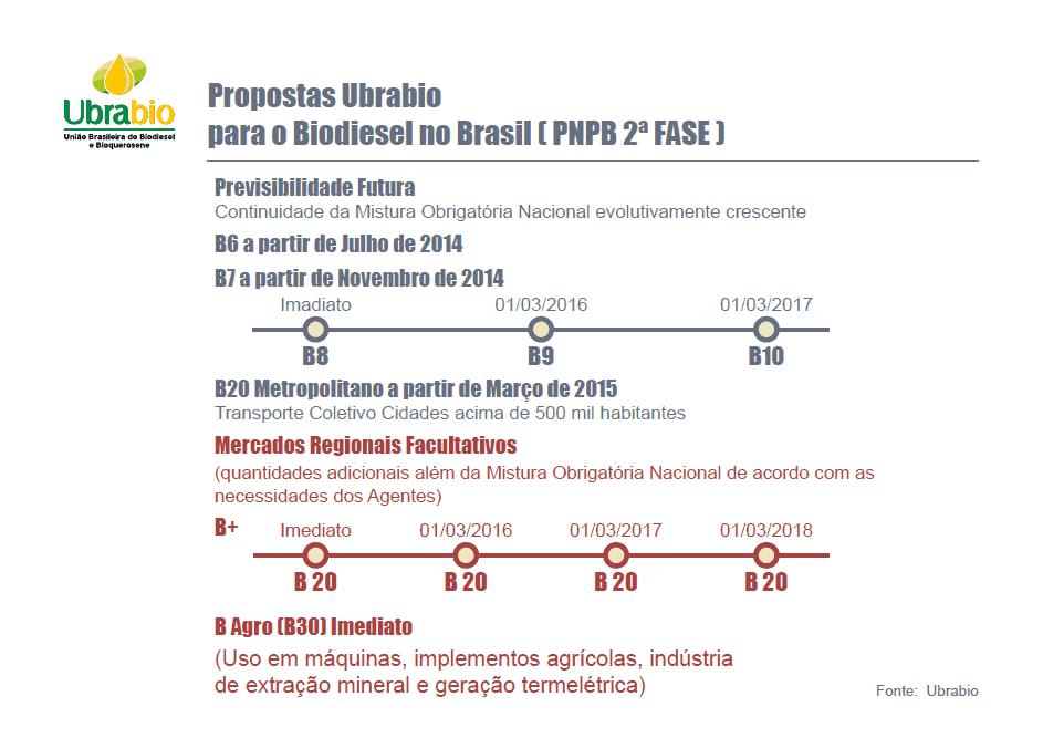 Projeto de Lei propõe cronograma para aumento do uso de biodiesel no Brasil