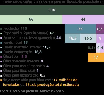 12 perguntas sobre o aumento da mistura de biodiesel no Brasil