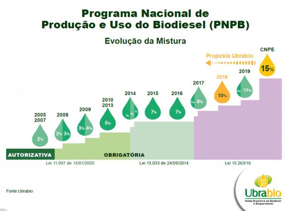 PNPB - Programa Nacional de Produção de Uso do Biodiesel