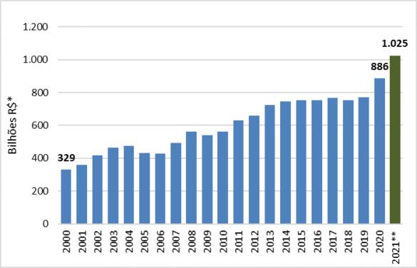 Fonte: Valor Bruto da Produção Agropecuária - VBP. Elaboração: CGAPI/DCI/SPA/MAPA.
